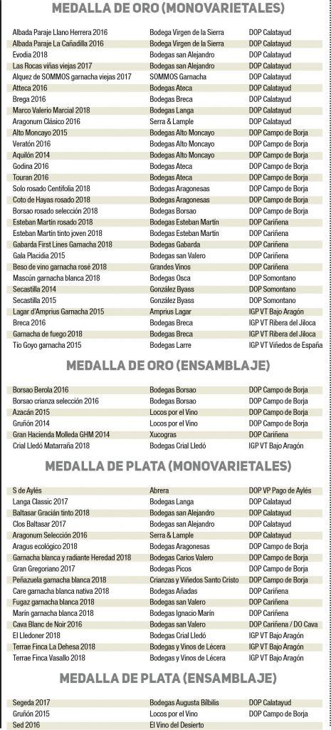 Cuadro de premios garnachas 2019