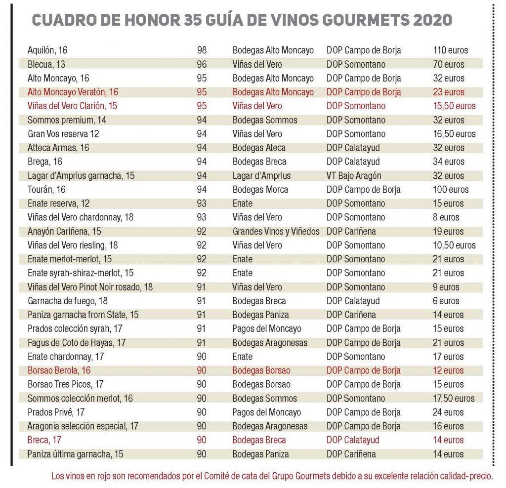 Guia Gourmet cuadro de Honor 2020