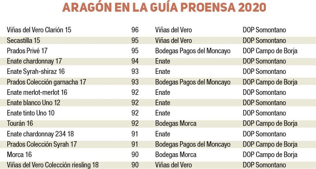 Guia Proensa 2020 Aragón