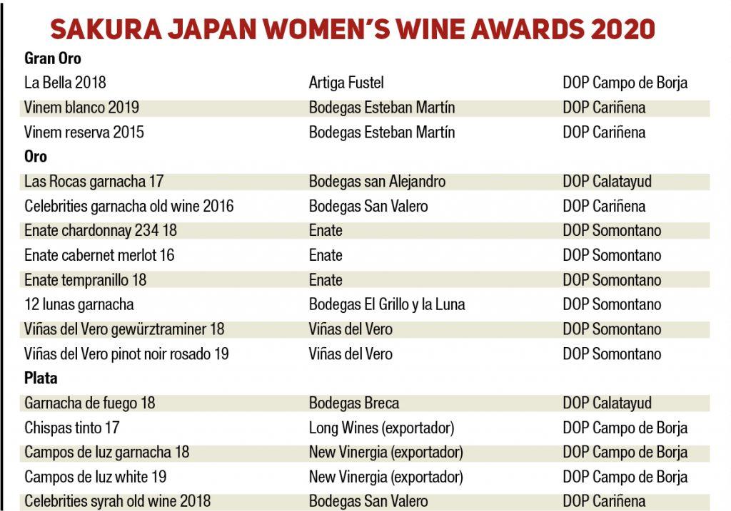 2020 Premios Sakura Aragon