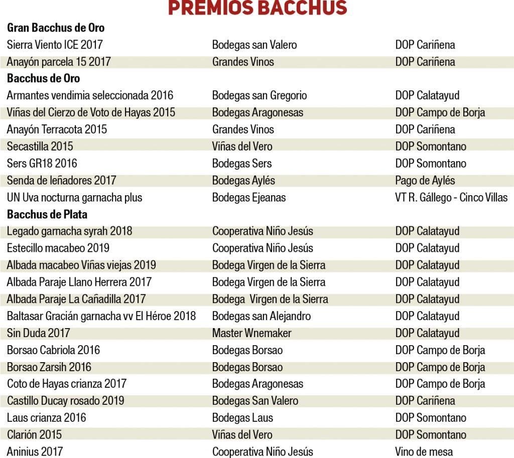 2020 Bacchus
