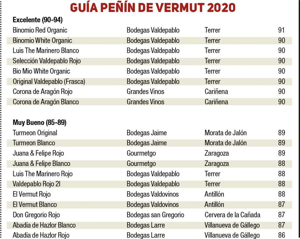 Vermut aragonés ranking