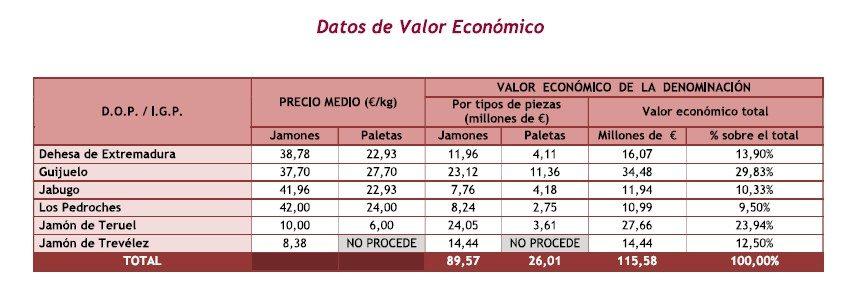 Valor económico - DOP Jamón de Teruel