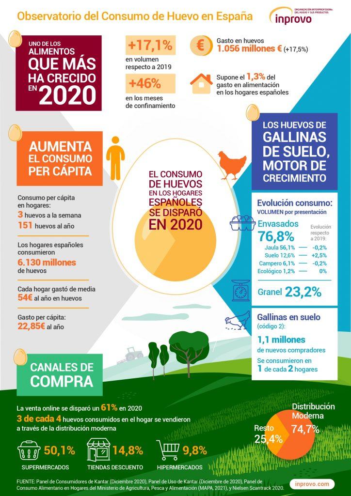 Infografía - Observatorio del Consumo de Huevo en España - INPROVO_page-0001